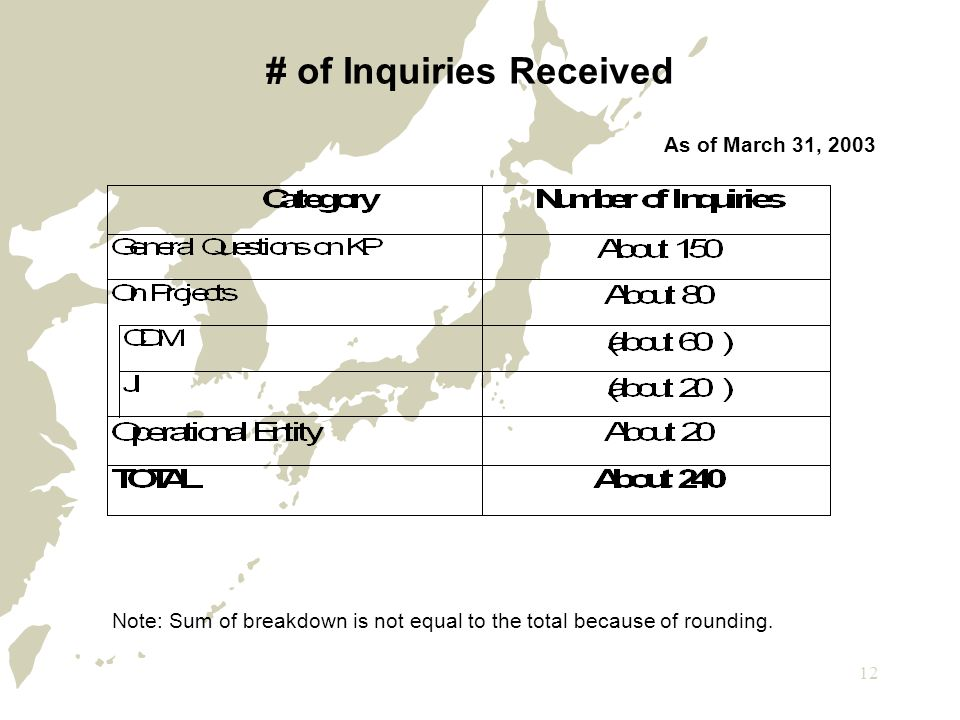 12 # of Inquiries Received As of March 31, 2003 Note: Sum of breakdown is not equal to the total because of rounding.