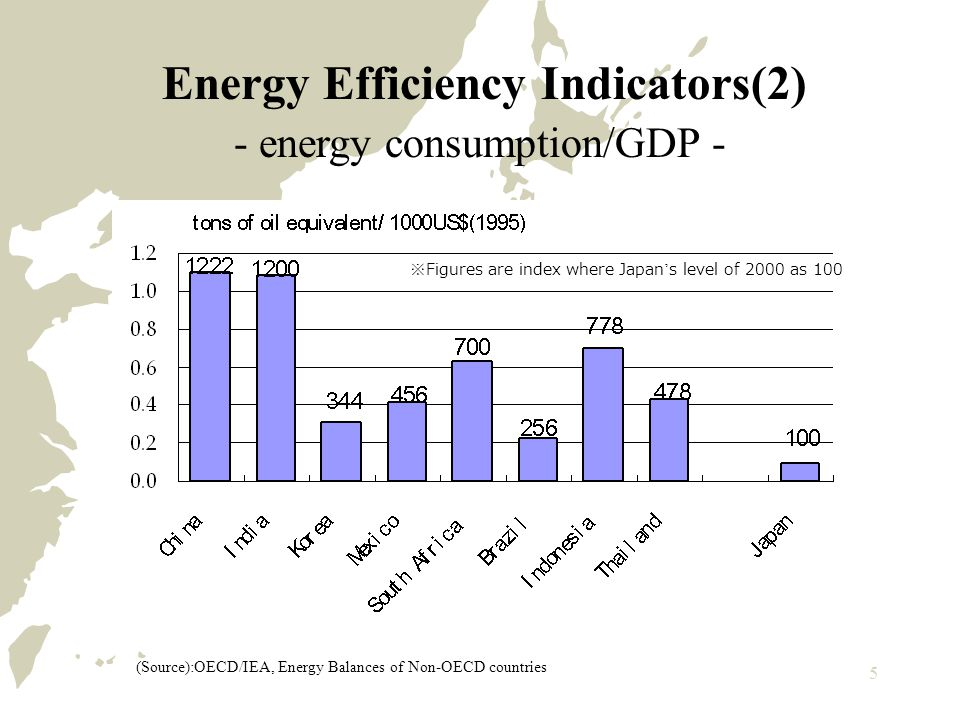 5 Energy Efficiency Indicators(2) - energy consumption/GDP - (Source):OECD/IEA, Energy Balances of Non-OECD countries ※ Figures are index where Japan ' s level of 2000 as 100