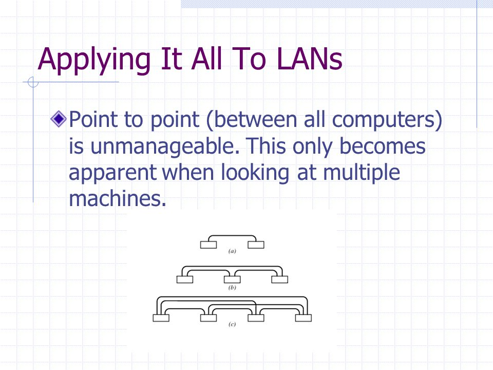 Applying It All To LANs Point to point (between all computers) is unmanageable.