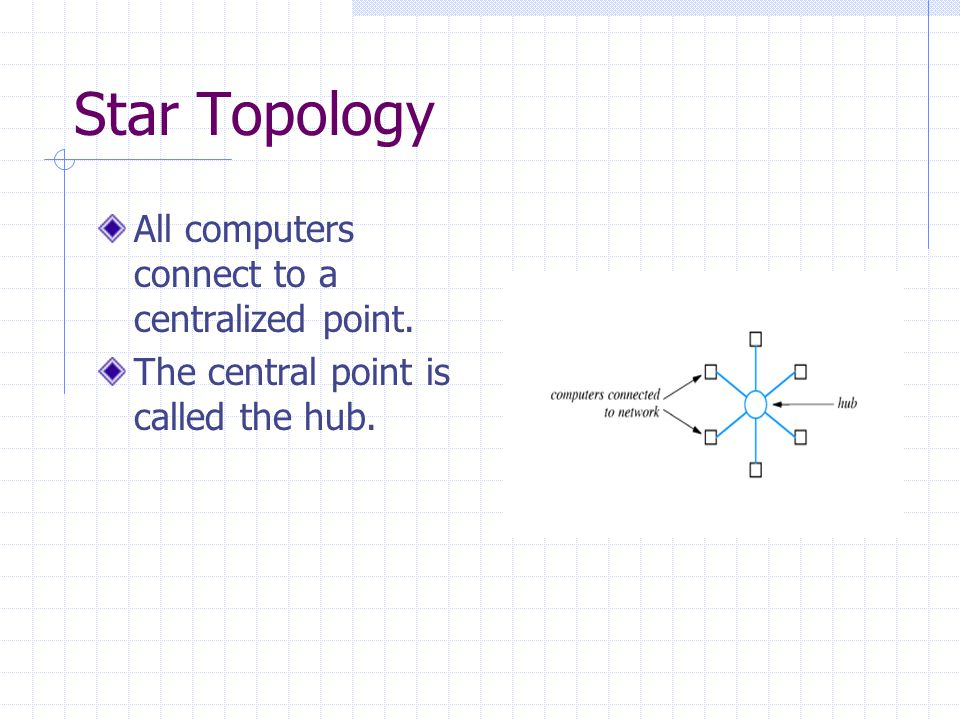 Star Topology All computers connect to a centralized point. The central point is called the hub.