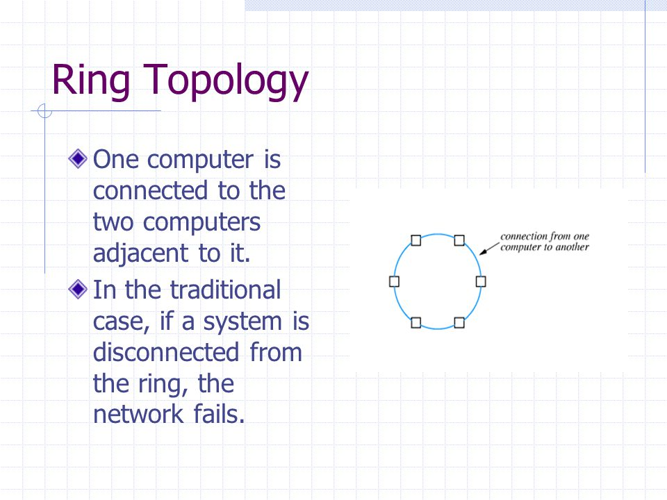 Ring Topology One computer is connected to the two computers adjacent to it.