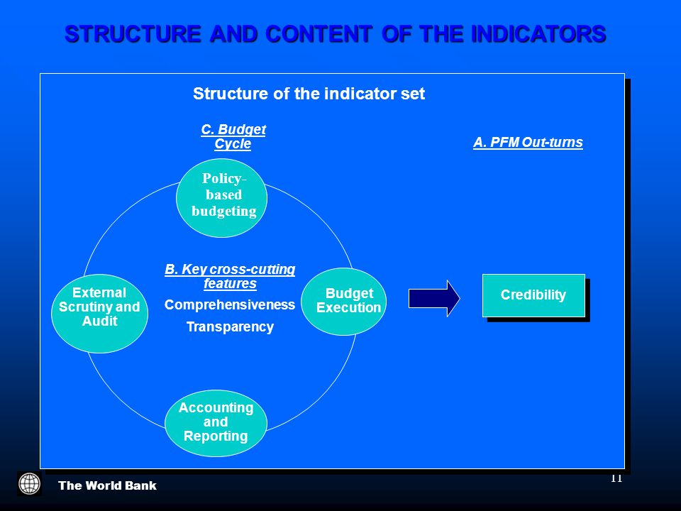 The World Bank 11 Credibility Structure of the indicator set A.