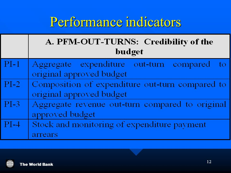 The World Bank 12 Performance indicators