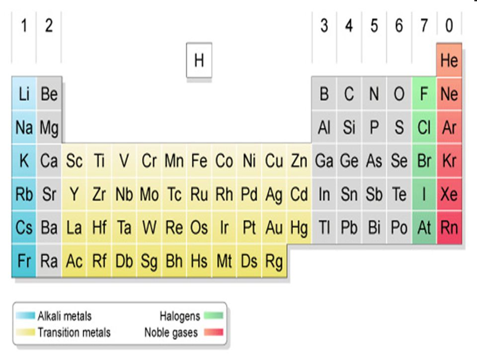 Periodic Table Done By John Tan Wen Yu Ppt Download