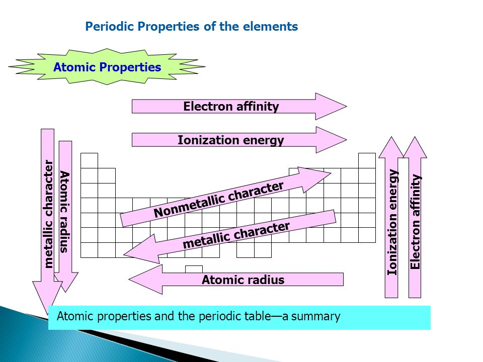 Russian chemist looked for common properties in elements then electron affinity ionization energy electron affinity atomic radius nonmetallic character metallic character atomic properties and the periodic tablea urtaz Choice Image