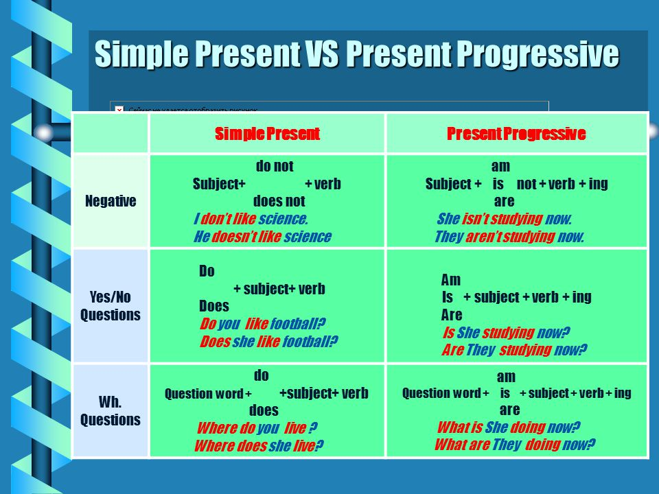 Simple Present VS Present Progressive Simple PresentPresent Progressive Negative do not Subject+ + verb does not I don't like science.