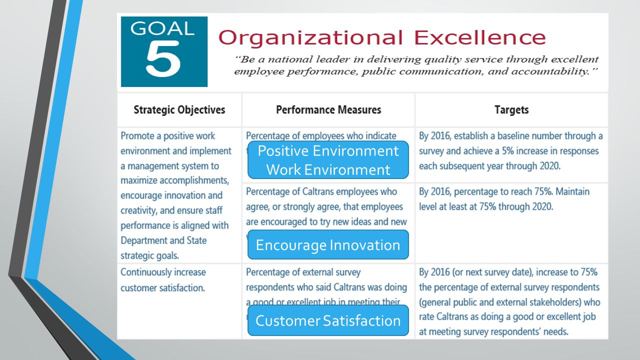 Positive Environment Work Environment Encourage Innovation Customer Satisfaction