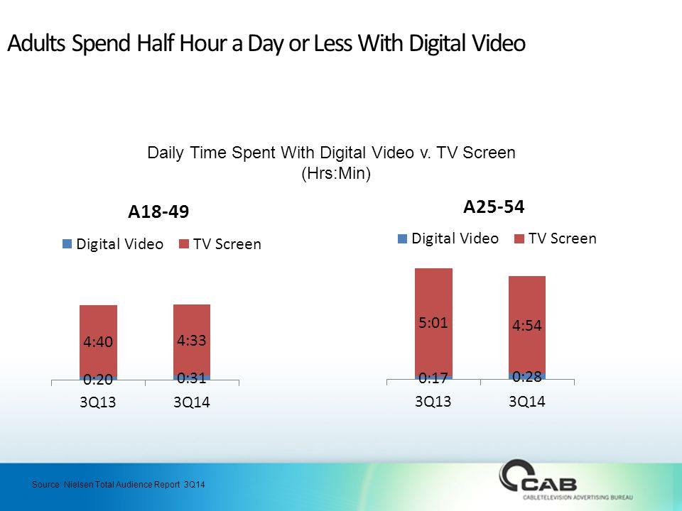 Adults Spend Half Hour a Day or Less With Digital Video Daily Time Spent With Digital Video v.