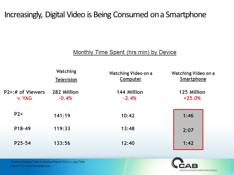 Increasingly, Digital Video is Being Consumed on a Smartphone Watching Video on a Computer Watching Television Watching Video on a Smartphone Monthly Time Spent (hrs:min) by Device 141:1910:421:46 Source: Nielsen Total Audience Report 3Q14 v yag;Total video= TV+comp+smartphone P2+ P18-49 P :33 133:56 13:48 12:40 2:07 1:42 P2+:# of Viewers v.
