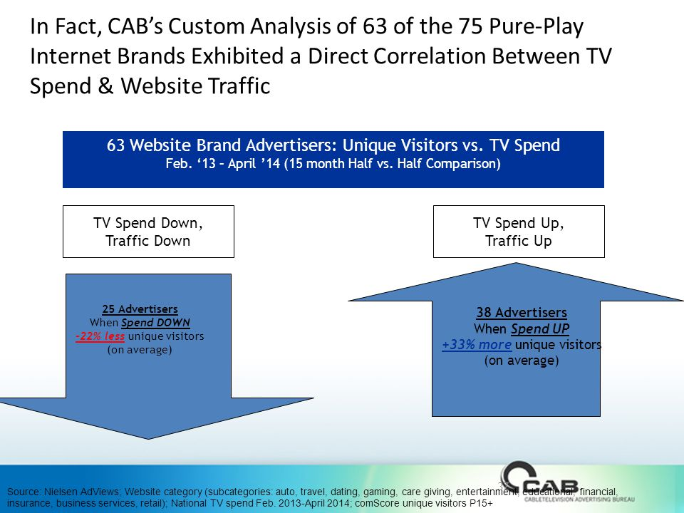 In Fact, CAB's Custom Analysis of 63 of the 75 Pure-Play Internet Brands Exhibited a Direct Correlation Between TV Spend & Website Traffic 63 Website Brand Advertisers: Unique Visitors vs.
