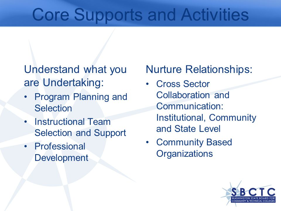 Core Supports and Activities Understand what you are Undertaking: Program Planning and Selection Instructional Team Selection and Support Professional Development Nurture Relationships: Cross Sector Collaboration and Communication: Institutional, Community and State Level Community Based Organizations
