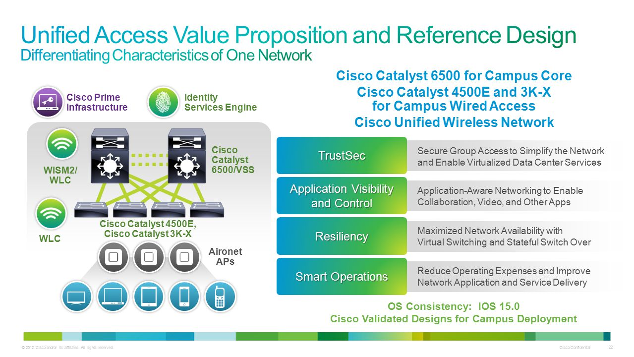 2012 Cisco and/or its affiliates  All rights reserved  Cisco Unified