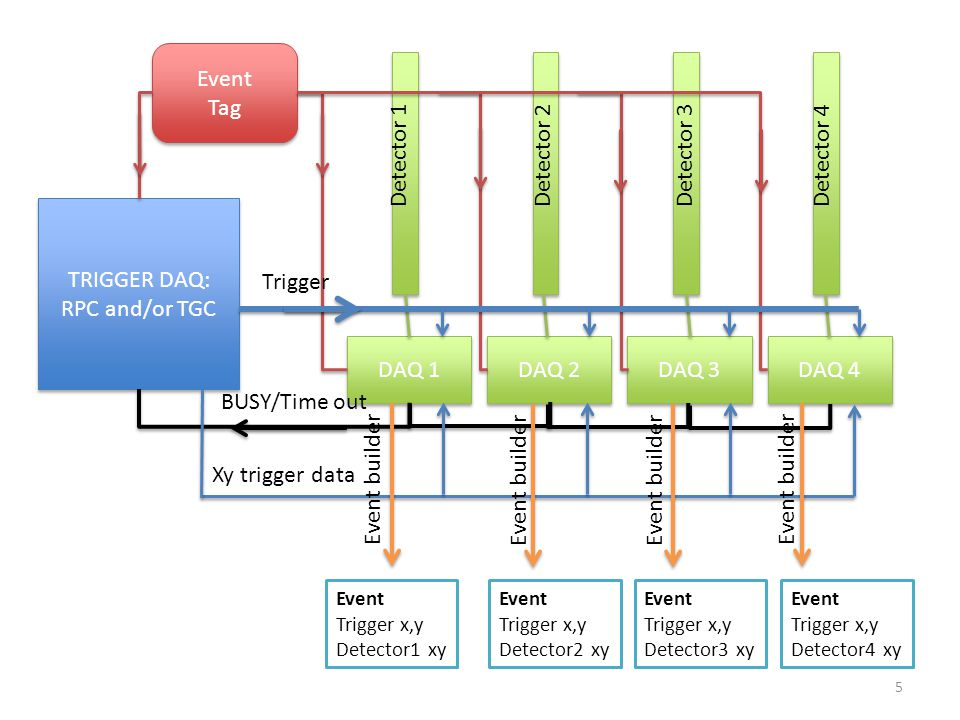 TRIGGER DAQ: RPC and/or TGC TRIGGER DAQ: RPC and/or TGC DAQ 1 DAQ 2 DAQ 3 DAQ 4 Detector 1Detector 2Detector 3Detector 4 Event Tag Event Tag BUSY/Time out Event Trigger x,y Detector1 xy Xy trigger data Event Trigger x,y Detector2 xy Event Trigger x,y Detector3 xy Event Trigger x,y Detector4 xy Event builder Trigger 5