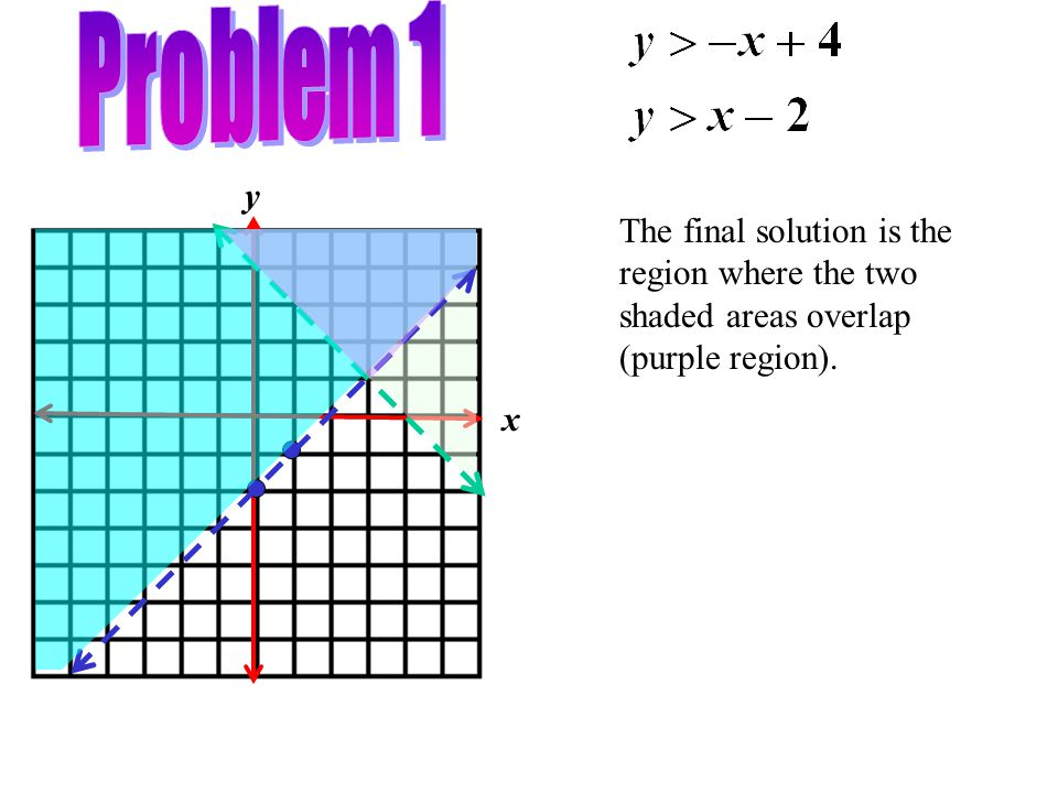 x y The final solution is the region where the two shaded areas overlap (purple region).