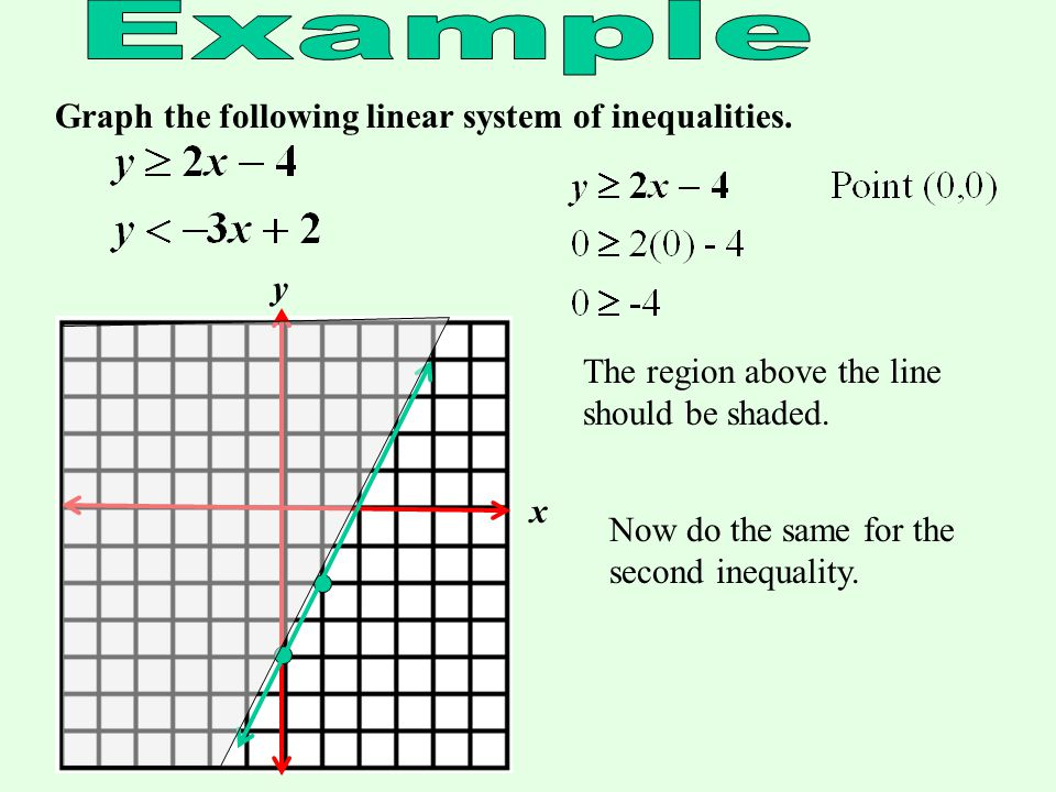 Graph the following linear system of inequalities.