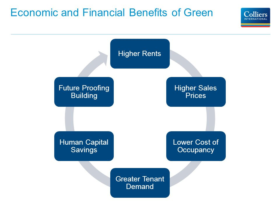 Benefits Of Green Higher S Prices Lower Cost Occupancy Greater Tenant Demand Human Capital Savings Future Proofing Building