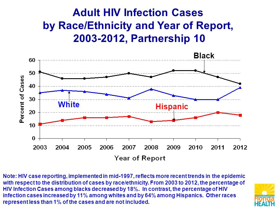 Adult HIV Infection Cases by Race/Ethnicity and Year of Report, , Partnership 10 Black Hispanic White Note: HIV case reporting, implemented in mid-1997, reflects more recent trends in the epidemic with respect to the distribution of cases by race/ethnicity.
