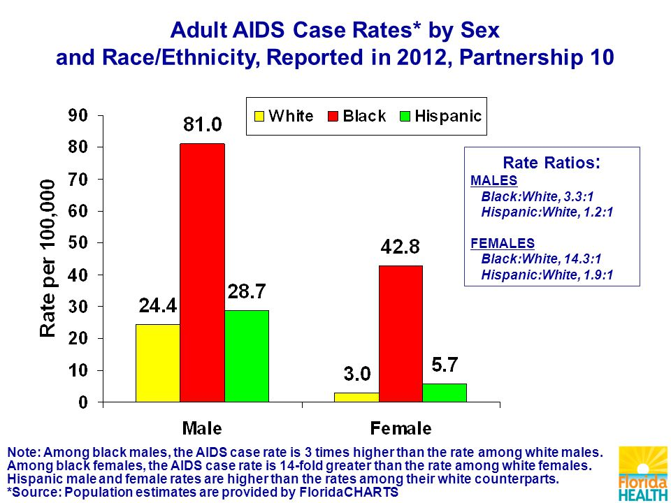 Note: Among black males, the AIDS case rate is 3 times higher than the rate among white males.