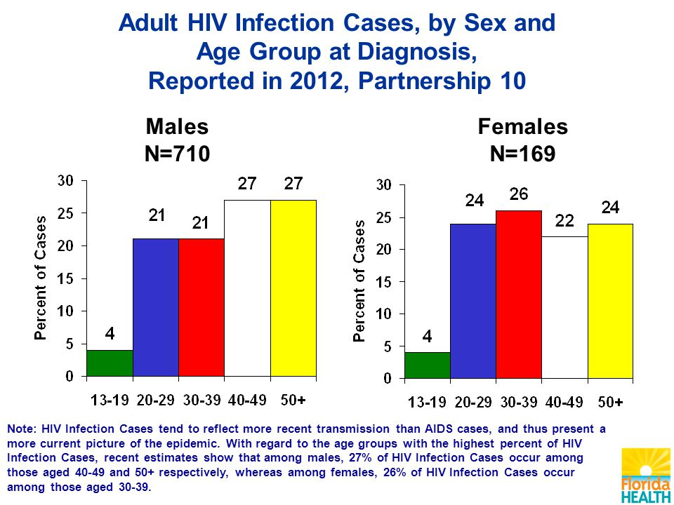 Males N=710 Females N=169 Note: HIV Infection Cases tend to reflect more recent transmission than AIDS cases, and thus present a more current picture of the epidemic.