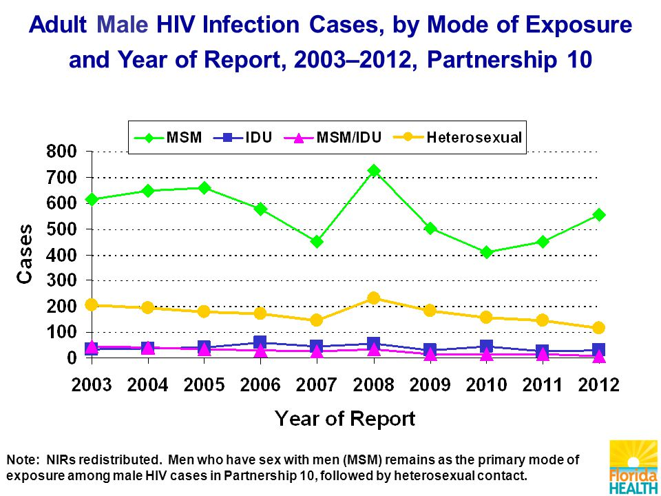 Adult Male HIV Infection Cases, by Mode of Exposure and Year of Report, 2003–2012, Partnership 10 Note: NIRs redistributed.