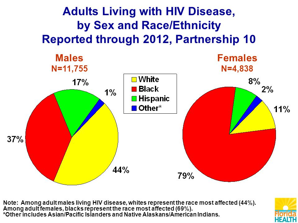 Adults Living with HIV Disease, by Sex and Race/Ethnicity Reported through 2012, Partnership 10 Males N=11,755 Females N=4,838 Note: Among adult males living HIV disease, whites represent the race most affected (44%).