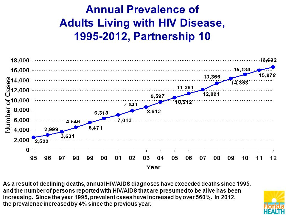 Annual Prevalence of Adults Living with HIV Disease, , Partnership 10 As a result of declining deaths, annual HIV/AIDS diagnoses have exceeded deaths since 1995, and the number of persons reported with HIV/AIDS that are presumed to be alive has been increasing.