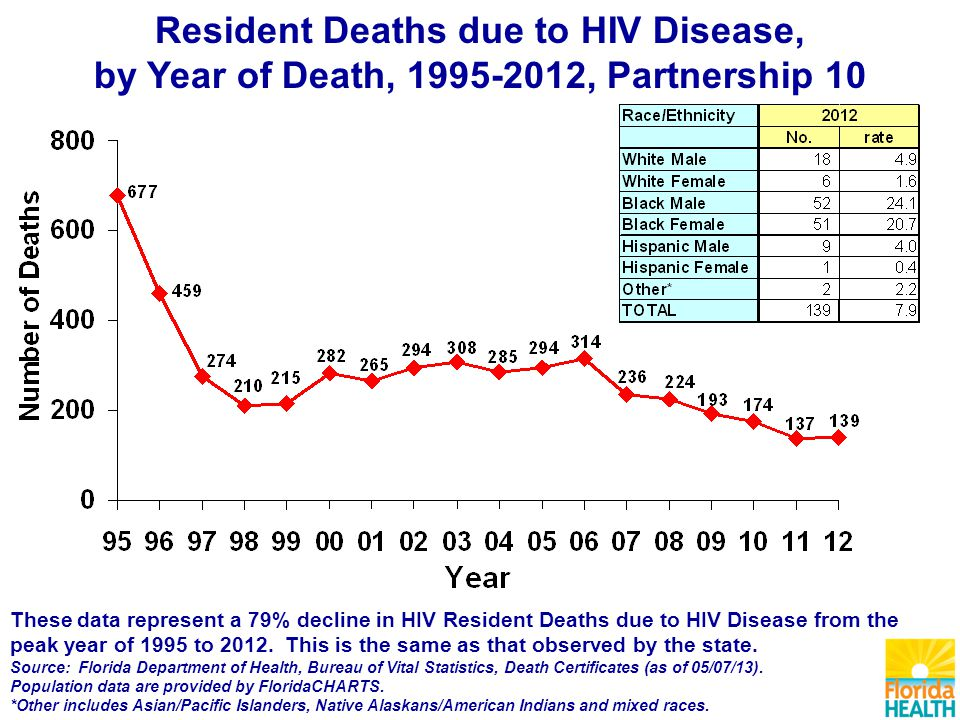 Resident Deaths due to HIV Disease, by Year of Death, , Partnership 10 These data represent a 79% decline in HIV Resident Deaths due to HIV Disease from the peak year of 1995 to 2012.