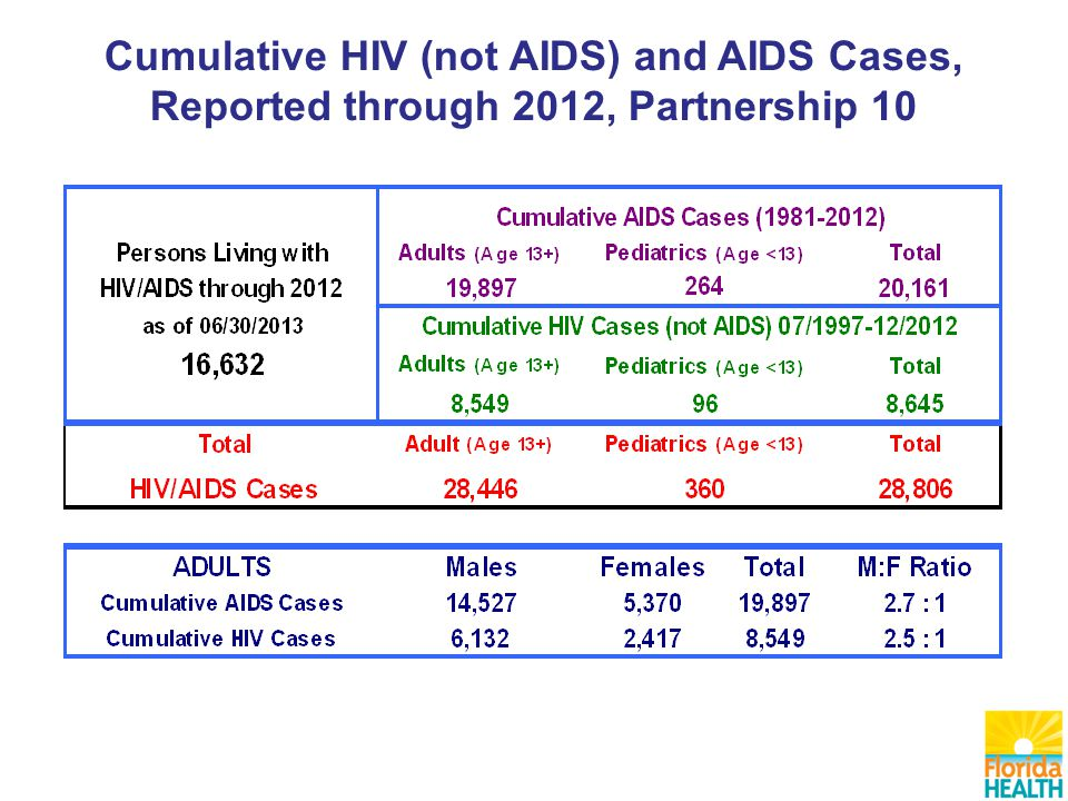 Cumulative HIV (not AIDS) and AIDS Cases, Reported through 2012, Partnership 10