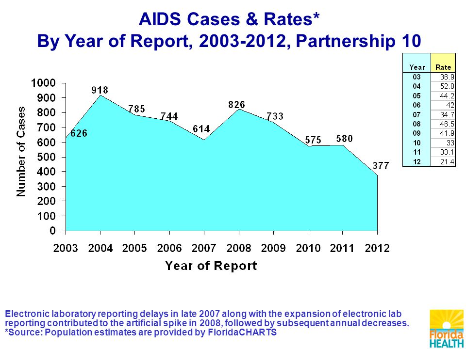 AIDS Cases & Rates* By Year of Report, , Partnership 10 Electronic laboratory reporting delays in late 2007 along with the expansion of electronic lab reporting contributed to the artificial spike in 2008, followed by subsequent annual decreases.
