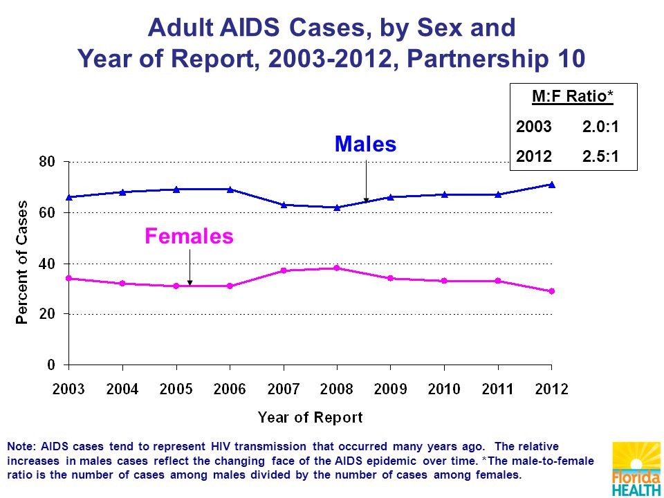 Females Males Note: AIDS cases tend to represent HIV transmission that occurred many years ago.