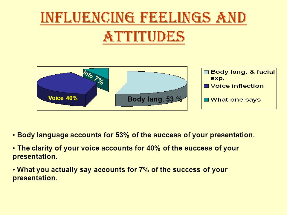 Influencing feelings and attitudes Body lang.