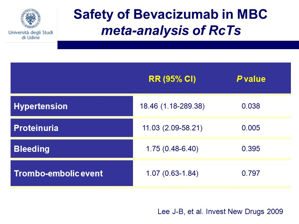 Safety of Bevacizumab in MBC meta-analysis of RcTs Lee J-B, et al.