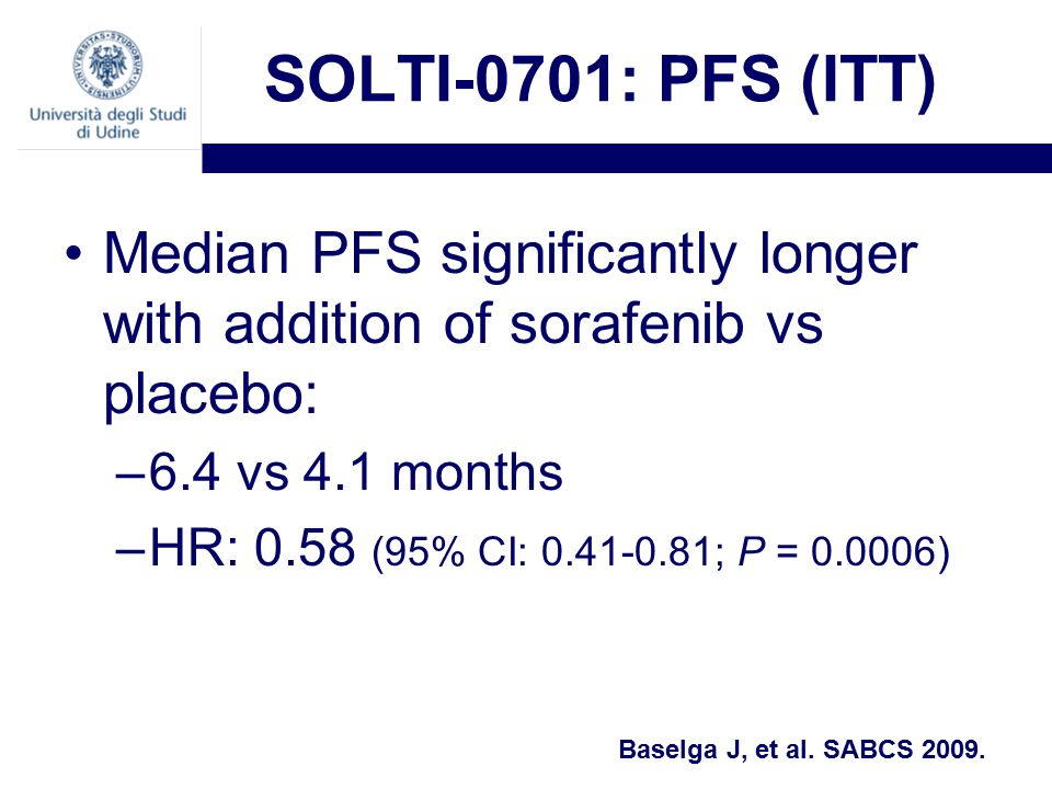 SOLTI-0701: PFS (ITT) Median PFS significantly longer with addition of sorafenib vs placebo: –6.4 vs 4.1 months –HR: 0.58 (95% CI: ; P = ) Baselga J, et al.