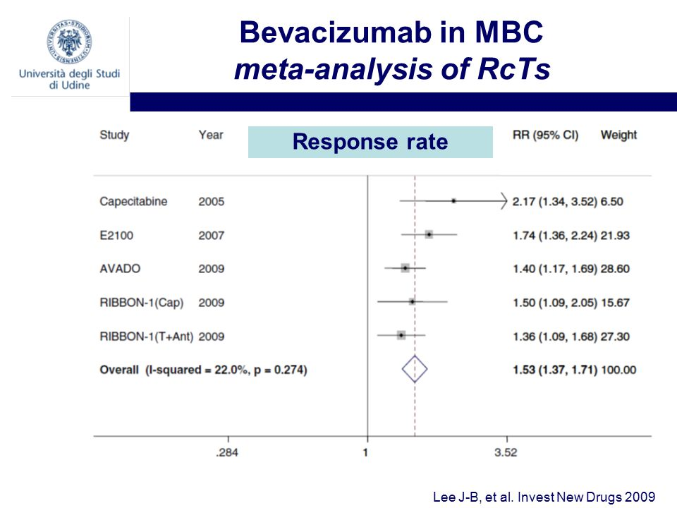 Bevacizumab in MBC meta-analysis of RcTs Lee J-B, et al. Invest New Drugs 2009 Response rate