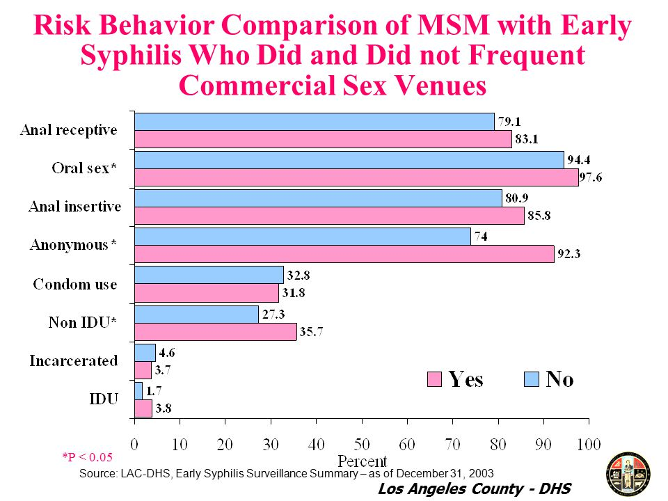 Risk Behavior Comparison of MSM with Early Syphilis Who Did and Did not Frequent Commercial Sex Venues *P < 0.05 Source: LAC-DHS, Early Syphilis Surveillance Summary – as of December 31, 2003 Los Angeles County - DHS