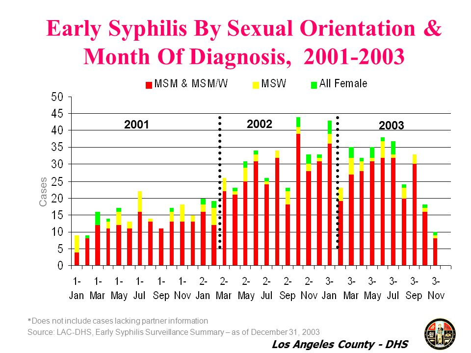 Early Syphilis By Sexual Orientation & Month Of Diagnosis, * Does not include cases lacking partner information Source: LAC-DHS, Early Syphilis Surveillance Summary – as of December 31, Cases Los Angeles County - DHS