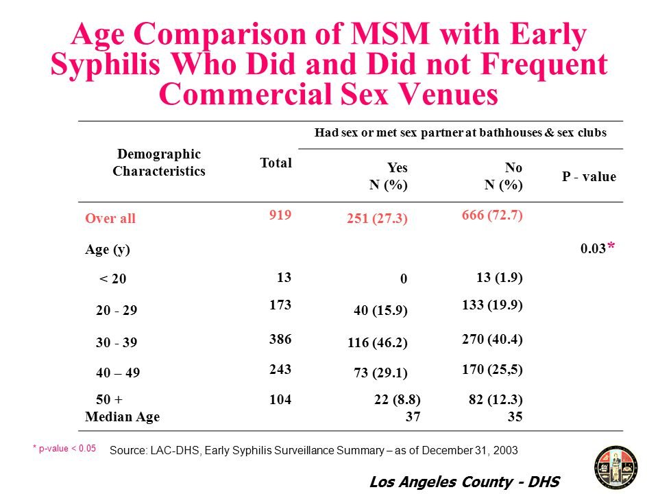 Age Comparison of MSM with Early Syphilis Who Did and Did not Frequent Commercial Sex Venues Demographic Characteristics Total Had sex or met sex partner at bathhouses & sex clubs Yes N (%) No N (%) P - value Over all (27.3) 666 (72.7) Age (y) 0.03 * < (1.9) (15.9) 133 (19.9) (46.2) 270 (40.4) 40 – (29.1) 170 (25,5) 50 + Median Age (8.8) (12.3) 35 * p-value < 0.05 Source: LAC-DHS, Early Syphilis Surveillance Summary – as of December 31, 2003 Los Angeles County - DHS