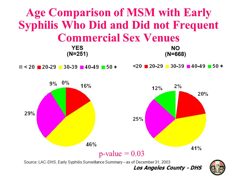 NO (N=668) YES (N=251) Age Comparison of MSM with Early Syphilis Who Did and Did not Frequent Commercial Sex Venues p-value = 0.03 Source: LAC-DHS, Early Syphilis Surveillance Summary – as of December 31, 2003 Los Angeles County - DHS
