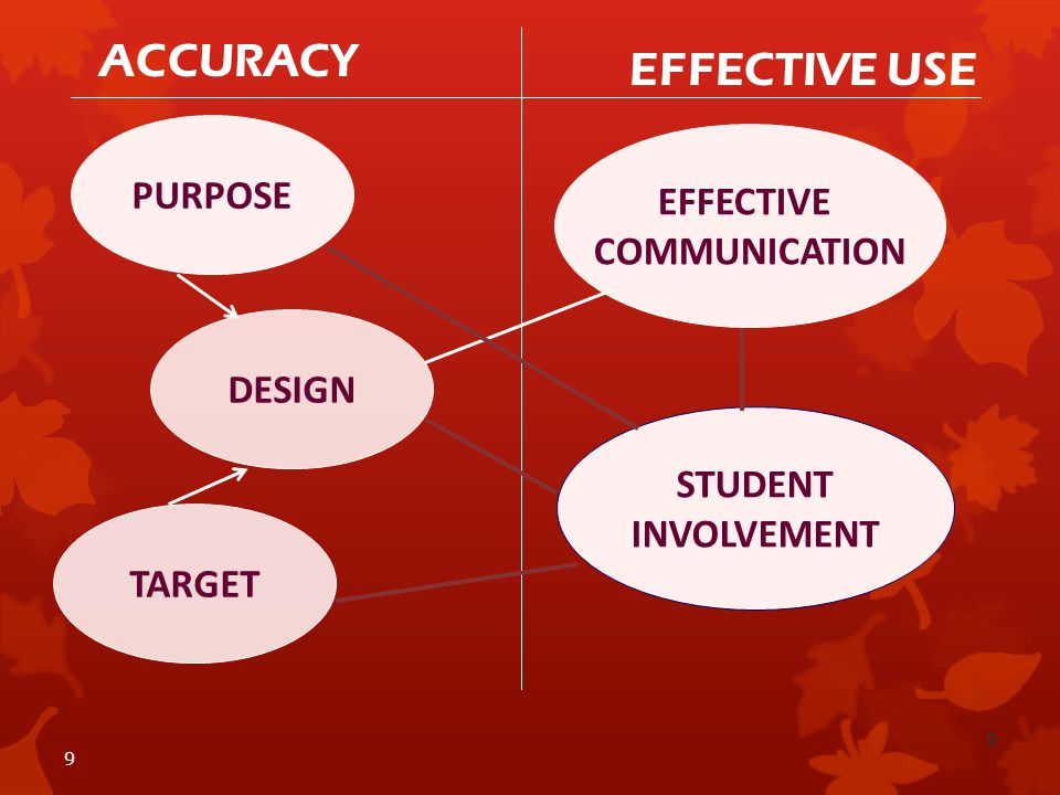 9 9 PURPOSE TARGET ACCURACY EFFECTIVE USE STUDENT INVOLVEMENT DESIGN EFFECTIVE COMMUNICATION