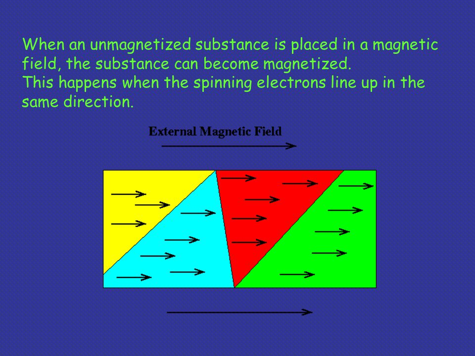When an unmagnetized substance is placed in a magnetic field, the substance can become magnetized.
