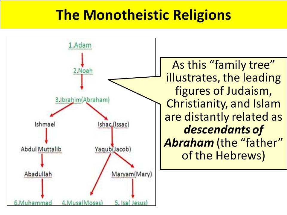 The Monotheistic Religions As this family tree illustrates, the leading figures of Judaism, Christianity, and Islam are distantly related as descendants of Abraham (the father of the Hebrews)