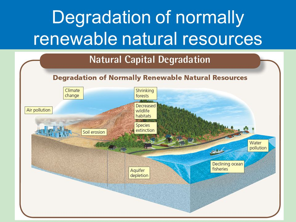 Degradation of normally renewable natural resources