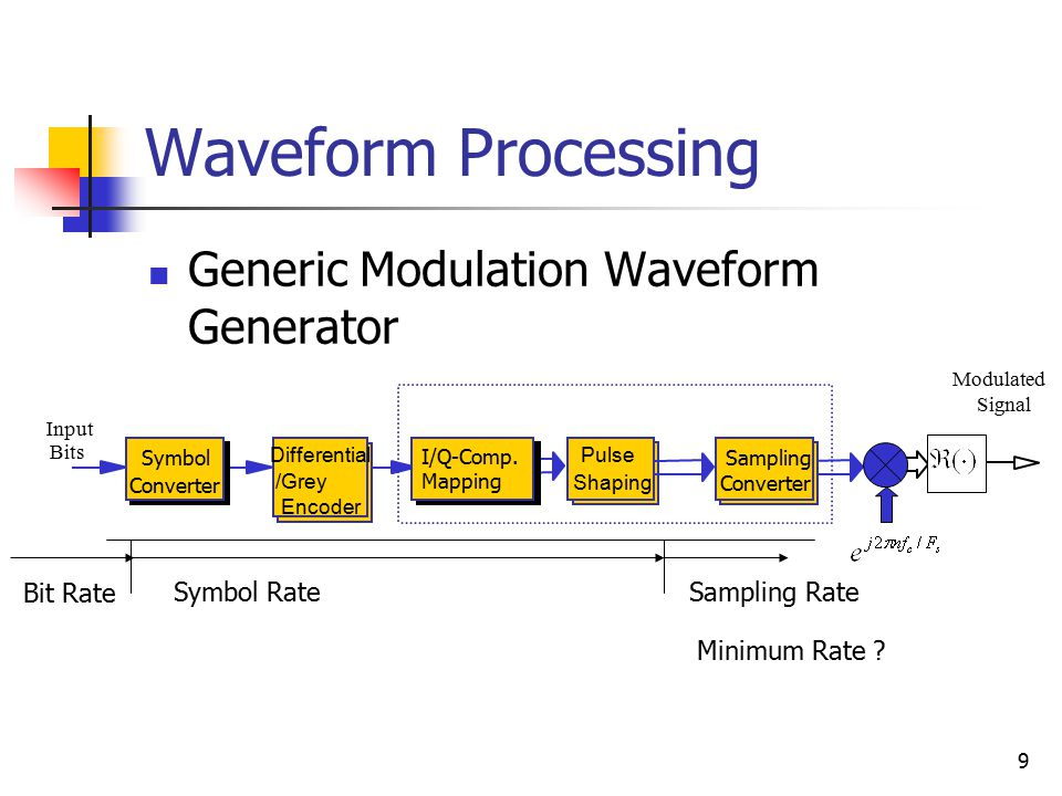 DSP for Software Radio Waveform Processing – Single Carrier Systems ...