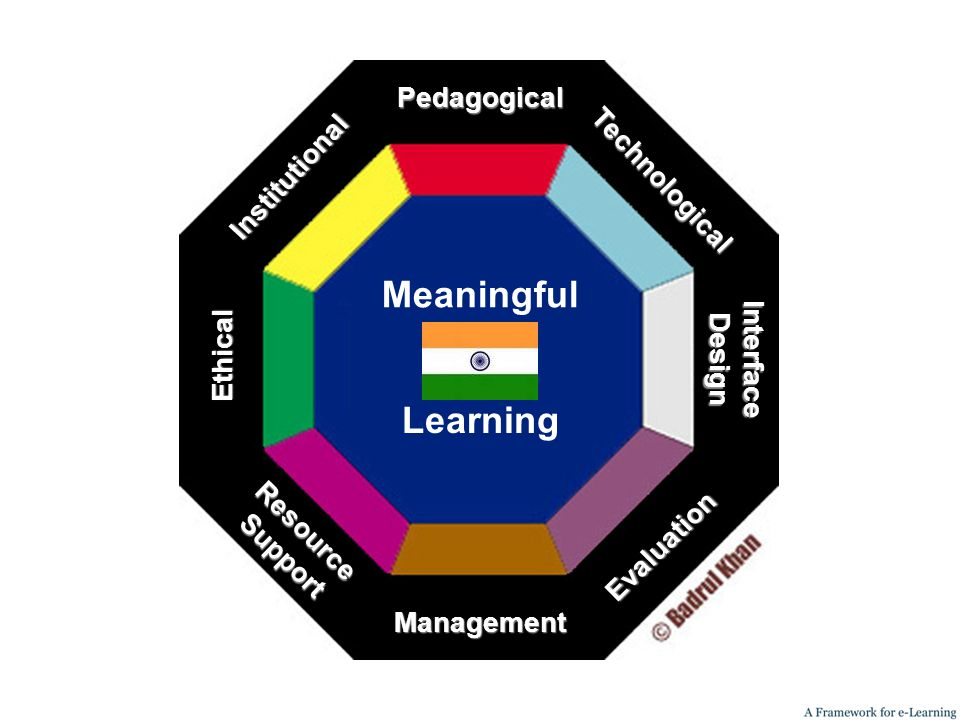 Ethical Institutional ResourceSupport Management Meaningful Pedagogical Evaluation Technological InterfaceDesign Learning