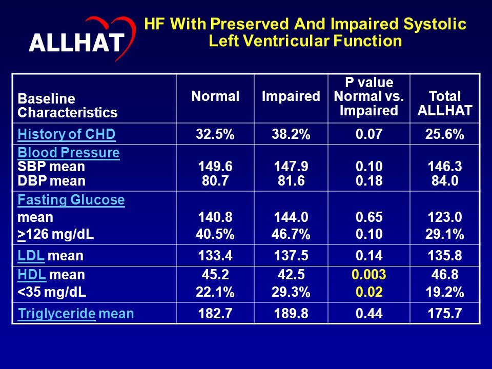 HF With Preserved And Impaired Systolic Left Ventricular Function Baseline Characteristics NormalImpaired P value Normal vs.