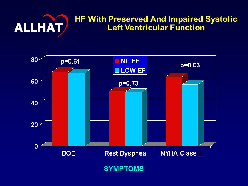SYMPTOMS HF With Preserved And Impaired Systolic Left Ventricular Function ALLHAT