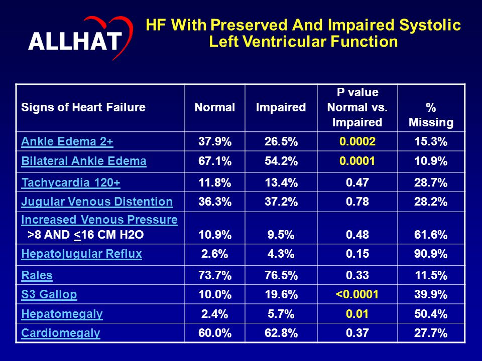 Signs of Heart FailureNormalImpaired P value Normal vs.