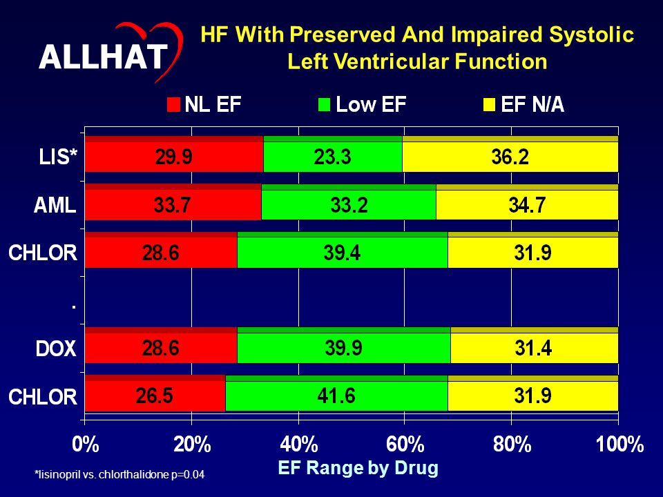 EF Range by Drug HF With Preserved And Impaired Systolic Left Ventricular Function ALLHAT *lisinopril vs.