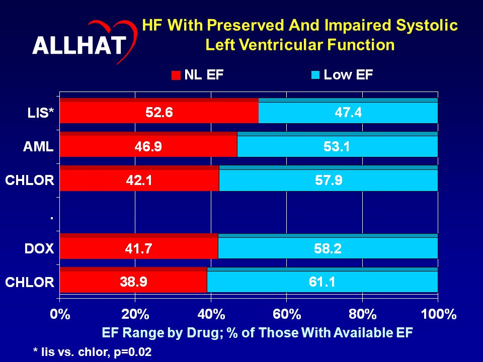 EF Range by Drug; % of Those With Available EF HF With Preserved And Impaired Systolic Left Ventricular Function ALLHAT * lis vs.