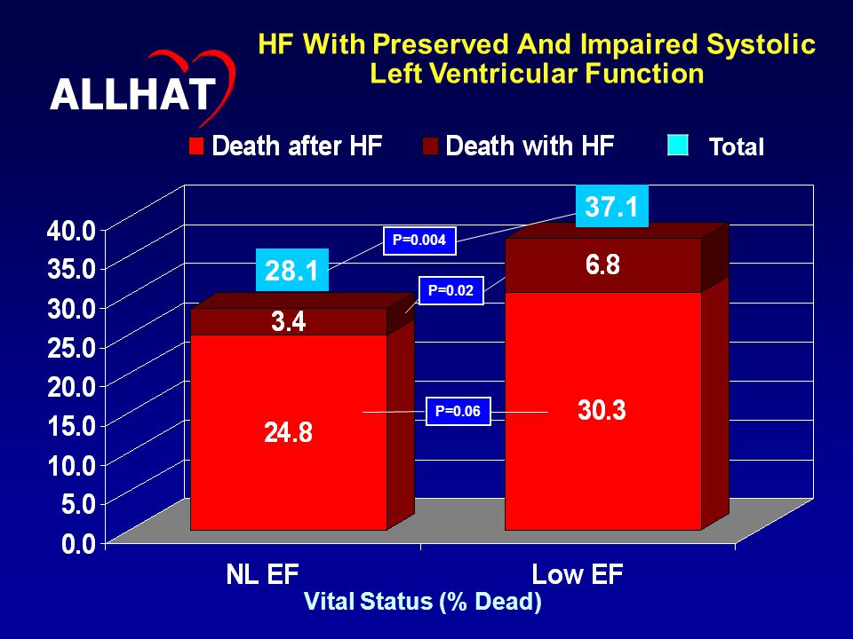 Vital Status (% Dead) P=0.004 P=0.02 P=0.06 HF With Preserved And Impaired Systolic Left Ventricular Function ALLHAT Total